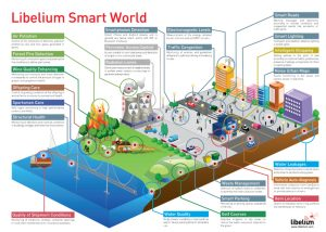 iot-world